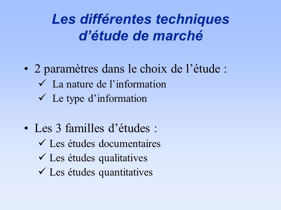 Les différentes techniques détude de marché 2 paramètres dans le choix de létude : La nature de linformation Le type dinformation Les 3 familles détud