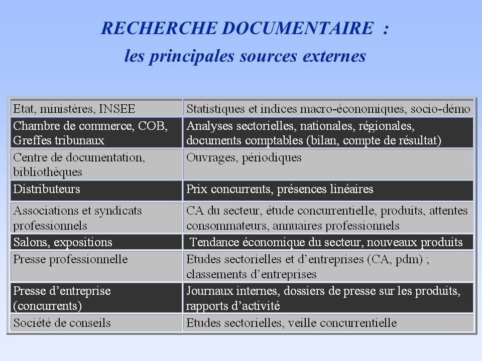 RECHERCHE DOCUMENTAIRE : les principales sources externes