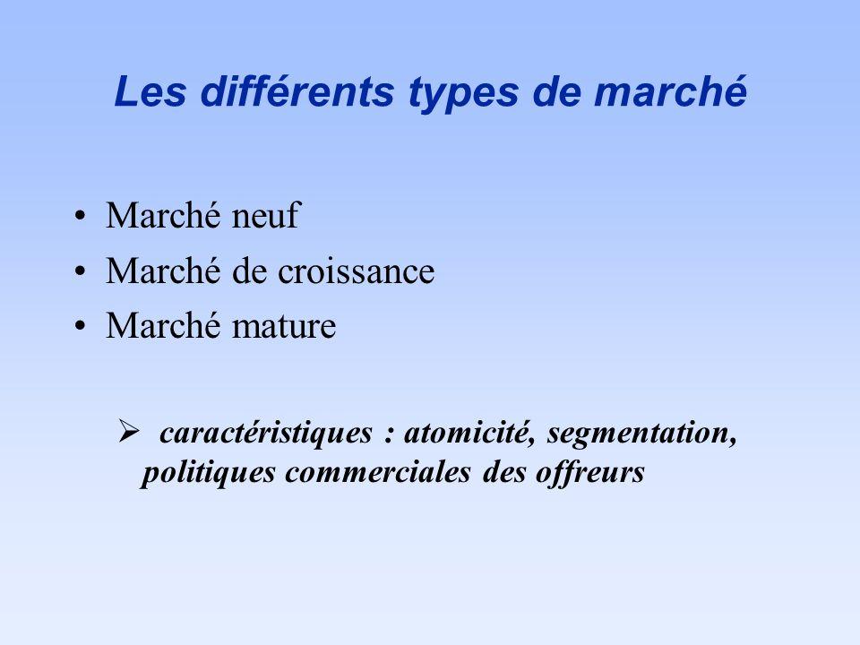Les différents types de marché Marché neuf Marché de croissance Marché mature caractéristiques : atomicité, segmentation, politiques commerciales des