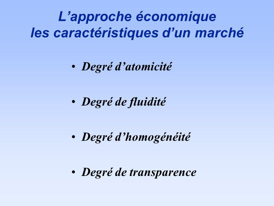 Lapproche économique les caractéristiques dun marché Degré datomicité Degré de fluidité Degré dhomogénéité Degré de transparence
