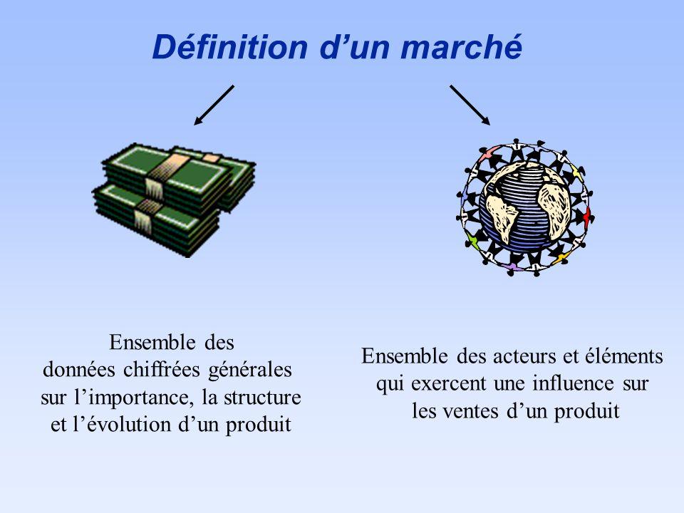Définition dun marché Ensemble des données chiffrées générales sur limportance, la structure et lévolution dun produit Ensemble des acteurs et élément