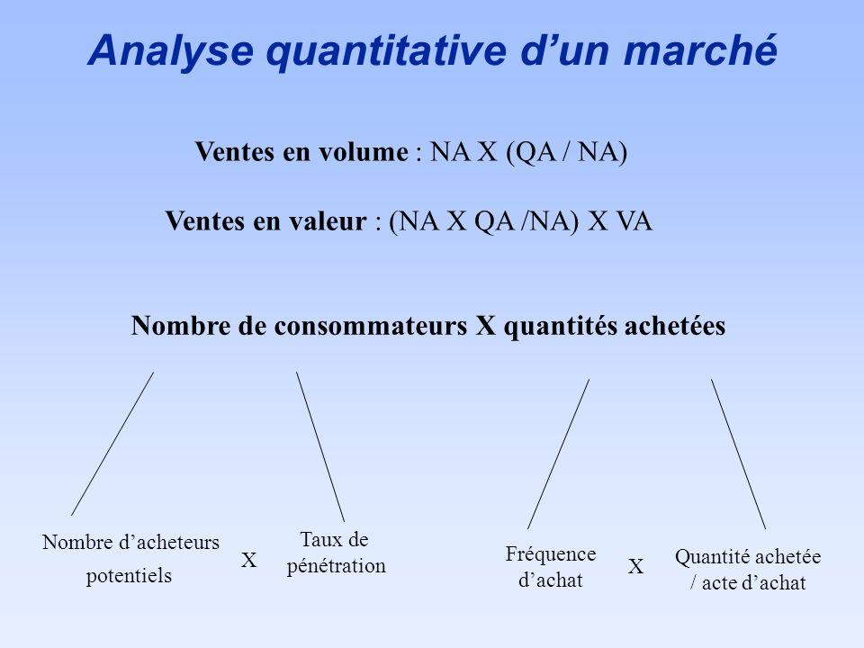 Analyse quantitative dun marché Nombre de consommateurs X quantités achetées Nombre dacheteurs potentiels Taux de pénétration Fréquence dachat Quantit