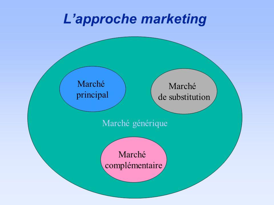 Lapproche marketing Marché générique Marché principal Marché de substitution Marché complémentaire