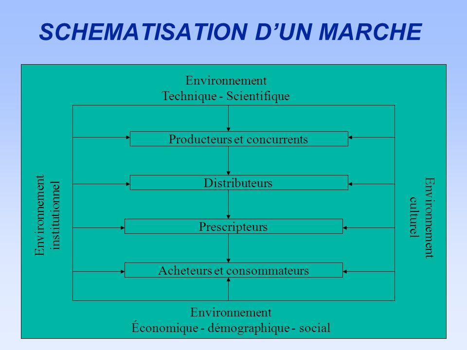 SCHEMATISATION DUN MARCHE Environnement Technique - Scientifique Environnement Économique - démographique - social Producteurs et concurrents Distribu