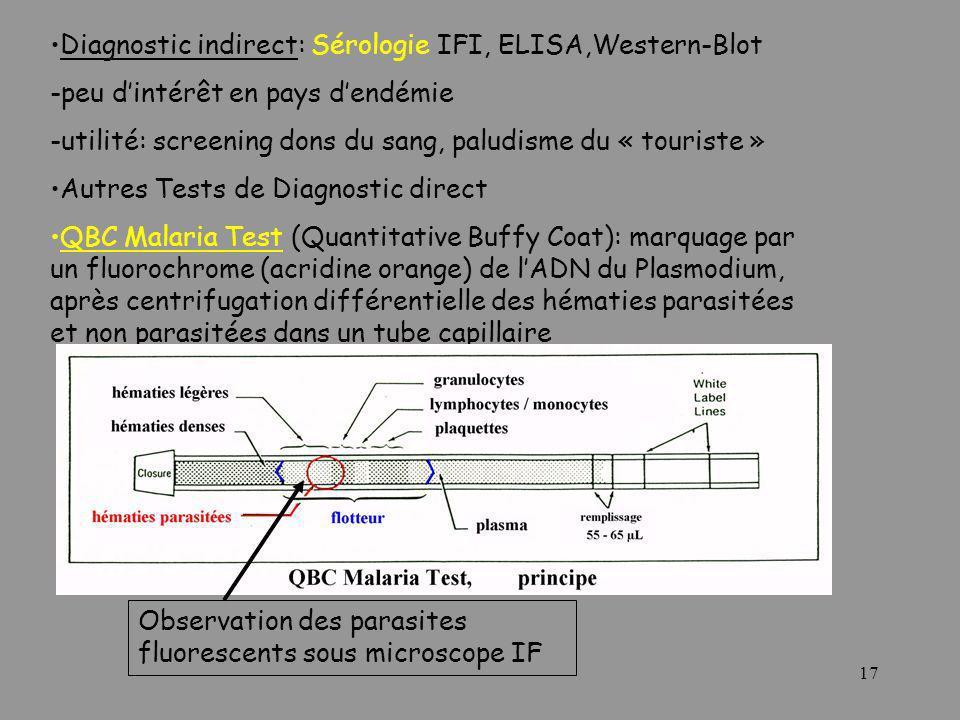 17 Diagnostic indirect: Sérologie IFI, ELISA,Western-Blot -peu dintérêt en pays dendémie -utilité: screening dons du sang, paludisme du « touriste » A