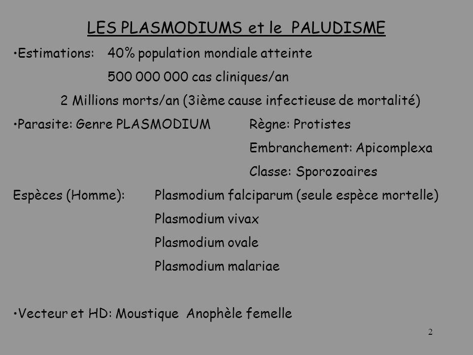 2 LES PLASMODIUMS et le PALUDISME Estimations: 40% population mondiale atteinte 500 000 000 cas cliniques/an 2 Millions morts/an (3ième cause infectie