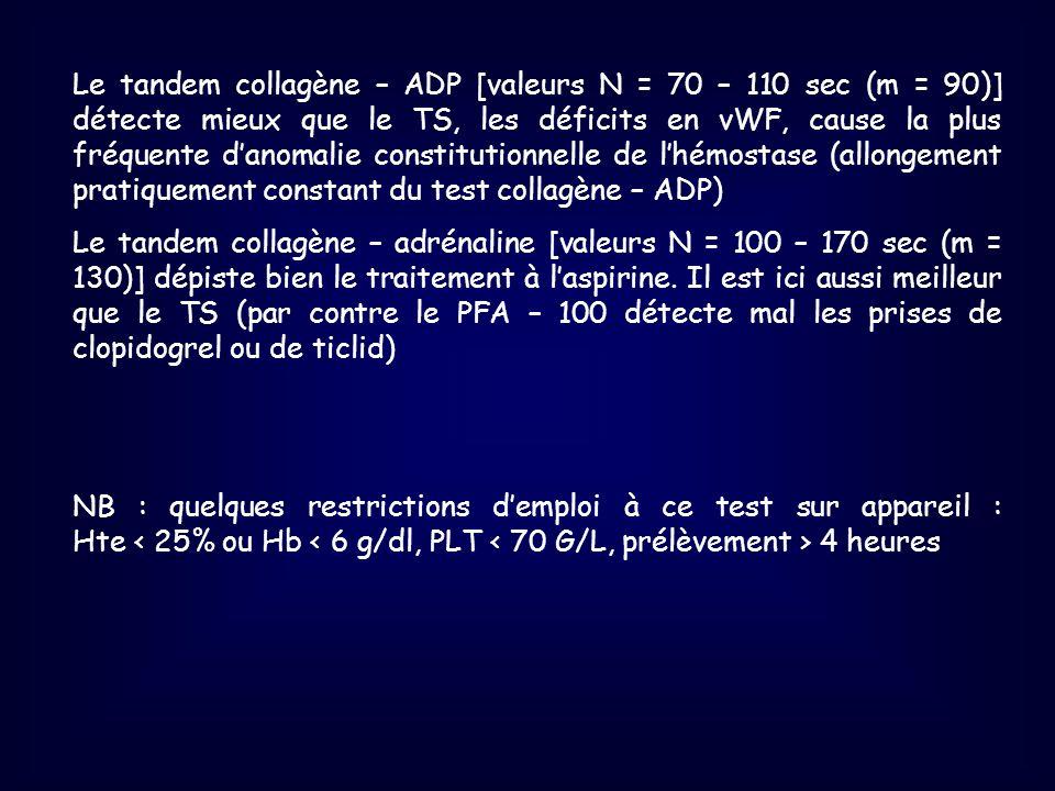 Le tandem collagène – ADP [valeurs N = 70 – 110 sec (m = 90)] détecte mieux que le TS, les déficits en vWF, cause la plus fréquente danomalie constitu