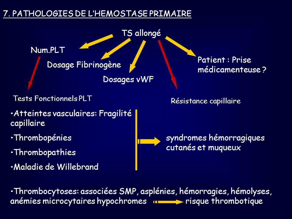 7. PATHOLOGIES DE LHEMOSTASE PRIMAIRE TS allongé Dosage Fibrinogène Dosages vWF Patient : Prise médicamenteuse ? Tests Fonctionnels PLT Num.PLT Résist