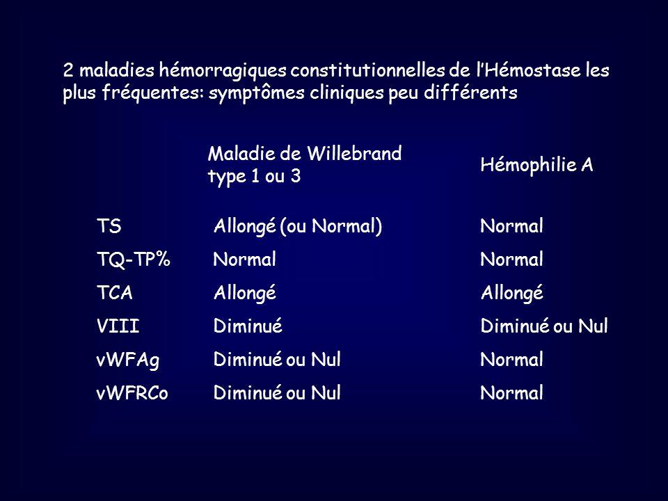 TS TQ-TP% TCA VIII vWFAg vWFRCo Maladie de Willebrand type 1 ou 3 Hémophilie A Allongé(ou Normal)NormalNormalAllongé DiminuéDiminué ou Nul Diminué ou