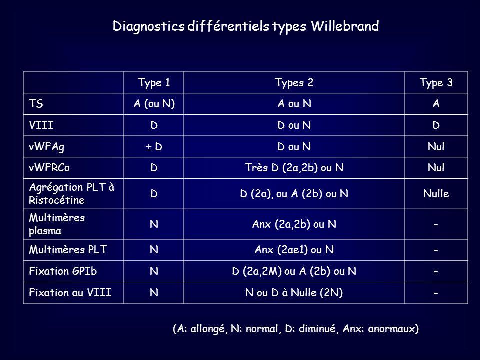 Type 1Types 2Type 3 TSA (ou N)A ou NA VIIIDD ou ND vWFAg DD ou NNul vWFRCoDTrès D (2a,2b) ou NNul Agrégation PLT à Ristocétine DD (2a), ou A (2b) ou N