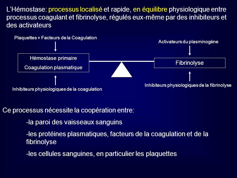 Hémostase primaire Coagulation plasmatique Fibrinolyse Plaquettes + Facteurs de la Coagulation Inhibiteurs physiologiques de la coagulation Activateur