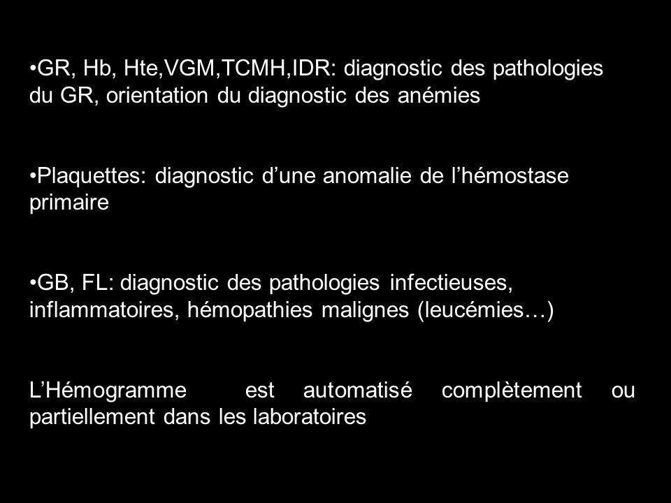 GR, Hb, Hte,VGM,TCMH,IDR: diagnostic des pathologies du GR, orientation du diagnostic des anémies Plaquettes: diagnostic dune anomalie de lhémostase primaire GB, FL: diagnostic des pathologies infectieuses, inflammatoires, hémopathies malignes (leucémies…) LHémogramme est automatisé complètement ou partiellement dans les laboratoires