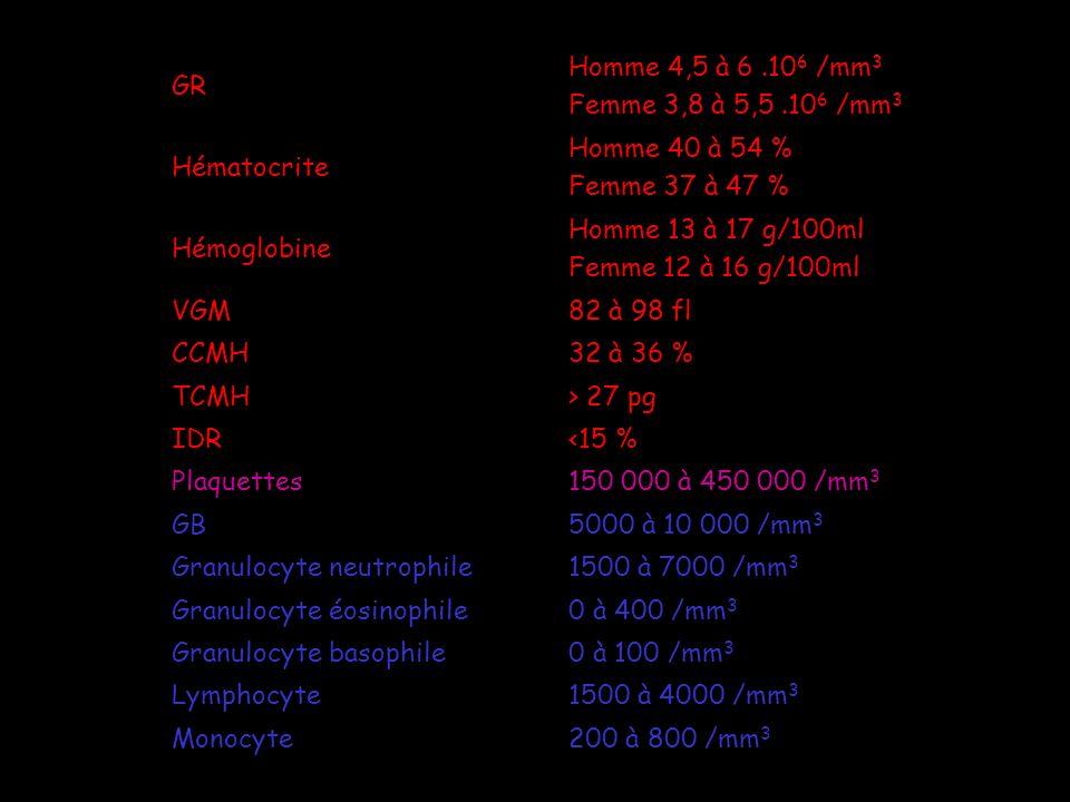 Anciennes unitésFacteur x Unités internationales Globules rouges10 6 par mm 3 10 6 T/L (téra, 10 12 ) Hémoglobineg/100 ml 0,621 mmol/L Hématocrite% ou dl/dl0,01L/L VGMµ3 F/L (femto,10 -15 ) TCMHpg0,062fmol (femto,10 -15 ) CCMH% ou g/100ml0,062mmol/L Globules blancs10 3 par mm 3 10 6 G/L (giga, 10 9 ) Plaquettes10 3 par mm 3 10 6 G/L (giga, 10 9 )