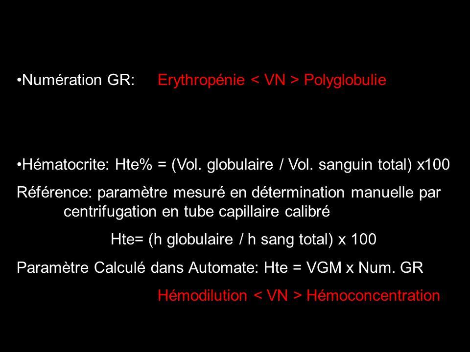 Taux dhémoglobine sanguin: Hb en g/dl Dosage spectrophotométrique à 540 nm Hb (Fe 2+ ) Hb (Fe 3+ )Hb (Fe 3+ ) CN - Echantillon sanguin total est lysé par Hexacyanofferrate III ([Fe(CN) 6 ] 3-, qui oxyde lHb en met-Hb La metHb formée est complexée avec le cyanure de K+ (KCN) en Cyanmet-Hb, composé stable, dont labsorbance est proportionnelle à la concentration.