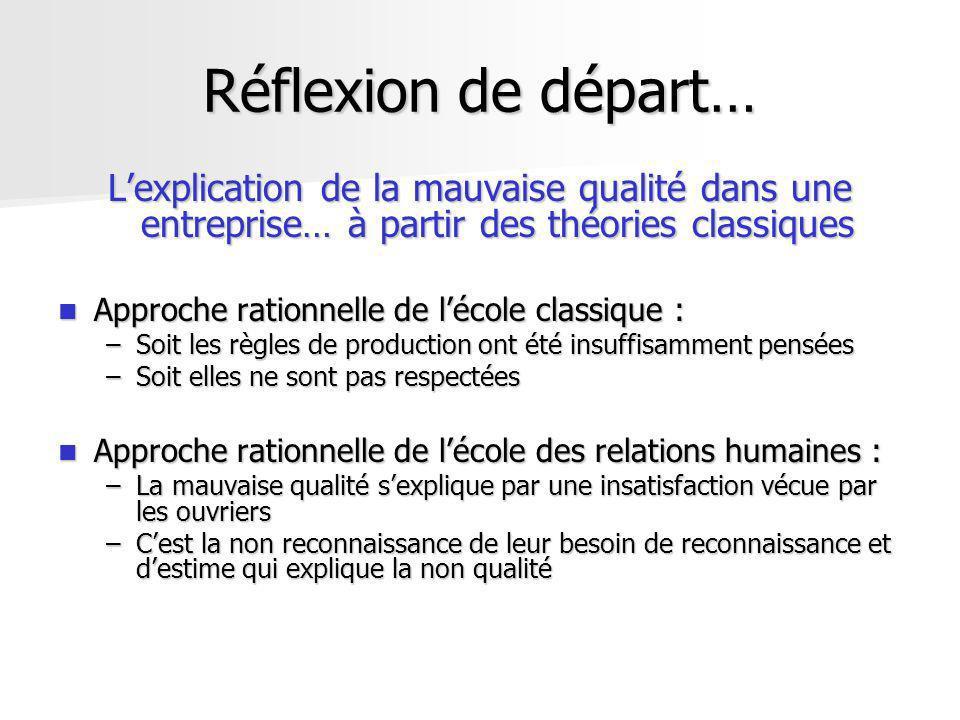 Réflexion de départ… Lexplication de la mauvaise qualité dans une entreprise… à partir des théories classiques Approche rationnelle de lécole classiqu