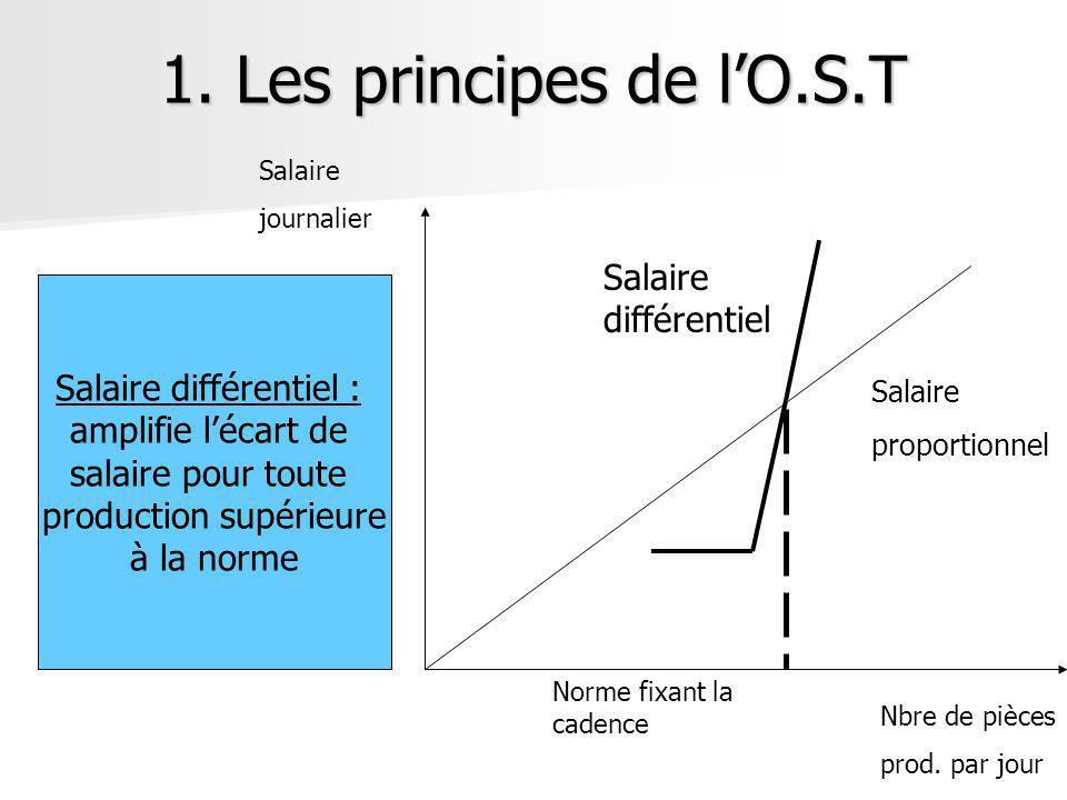 1. Les principes de lO.S.T Salaire différentiel Salaire proportionnel Norme fixant la cadence Nbre de pièces prod. par jour Salaire journalier Salaire