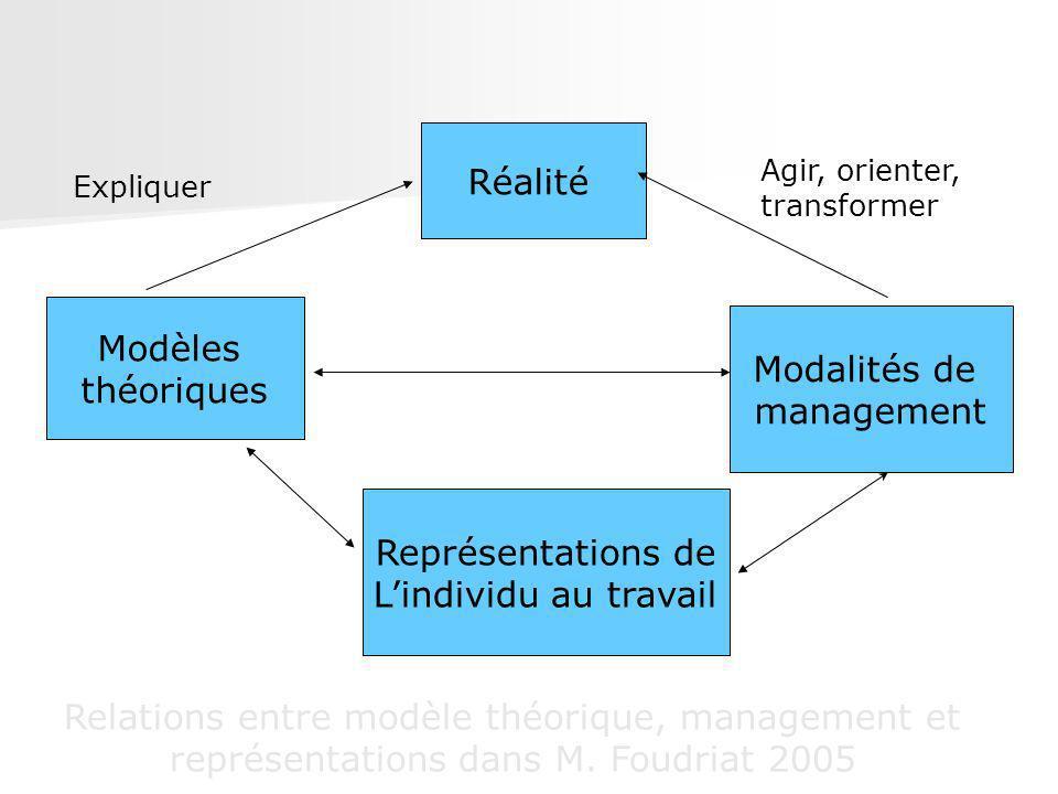 Réalité Modèles théoriques Représentations de Lindividu au travail Modalités de management Expliquer Agir, orienter, transformer Relations entre modèl