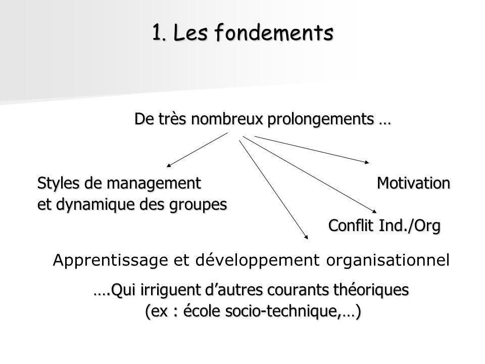 1. Les fondements De très nombreux prolongements … Styles de management Motivation et dynamique des groupes Conflit Ind./Org ….Qui irriguent dautres c