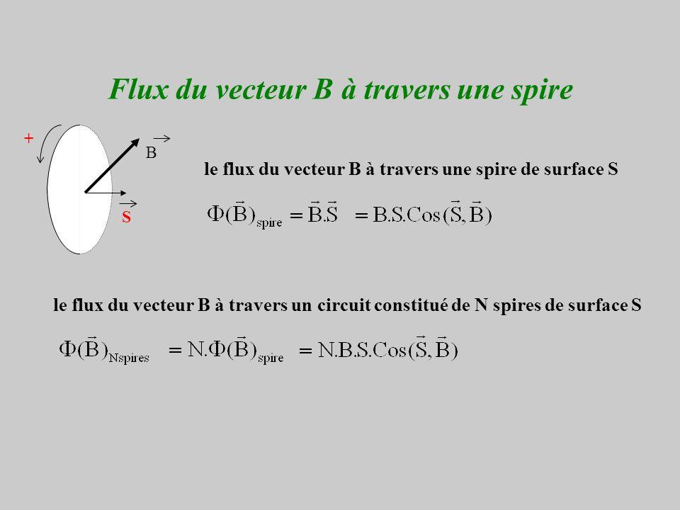 Flux du vecteur B à travers une spire B + le flux du vecteur B à travers une spire de surface S le flux du vecteur B à travers un circuit constitué de N spires de surface S S