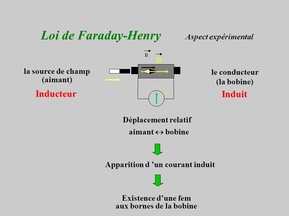 Loi de Faraday-Henry Aspect expérimental Déplacement relatif aimant bobine Existence dune fem aux bornes de la bobine la source de champ (aimant) le conducteur (la bobine) Apparition d un courant induit Inducteur Induit B B