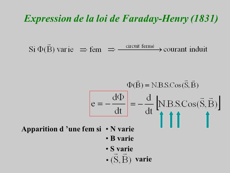 Expression de la loi de Faraday-Henry (1831) Apparition d une fem si B varie S varie N varie varie