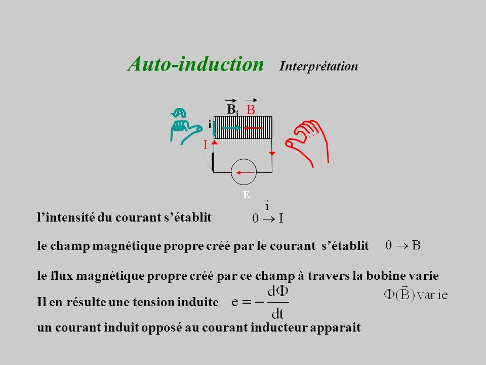 Auto-induction Interprétation E I B BiBi i lintensité du courant sétablit le champ magnétique propre créé par le courant sétablit le flux magnétique propre créé par ce champ à travers la bobine varie Il en résulte une tension induite un courant induit opposé au courant inducteur apparait 0 I i 0 B