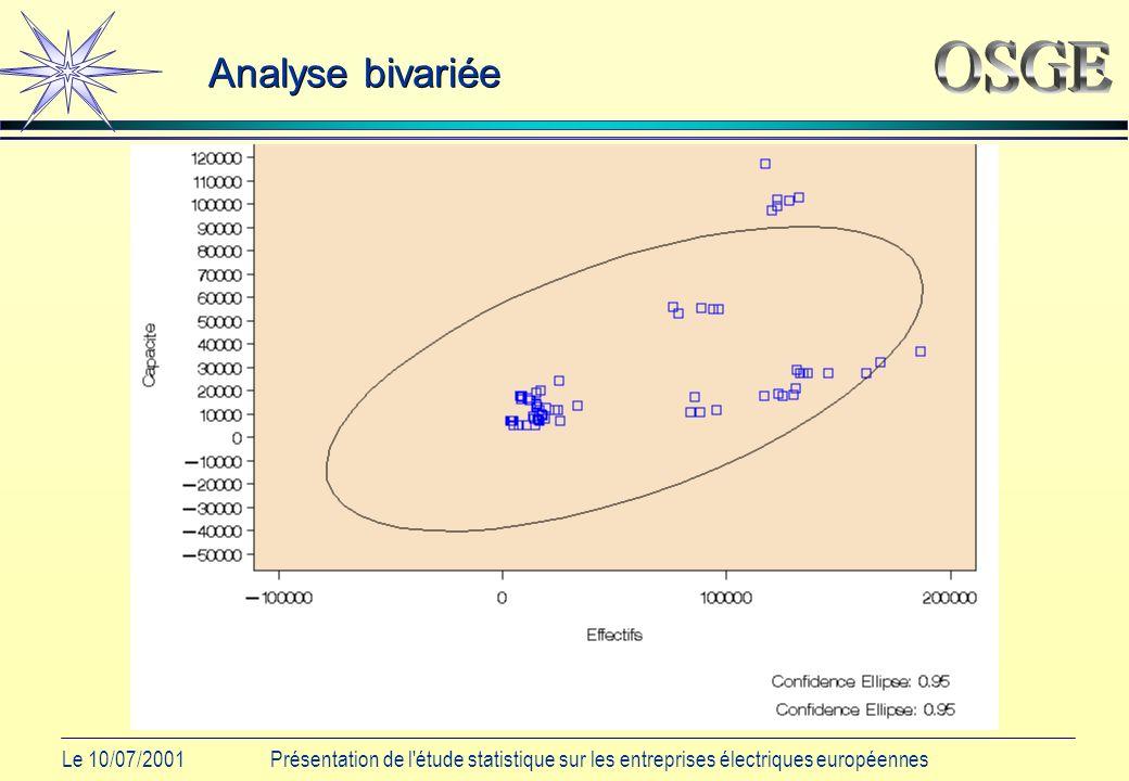 Le 10/07/2001Présentation de l étude statistique sur les entreprises électriques européennes Analyse bivariée