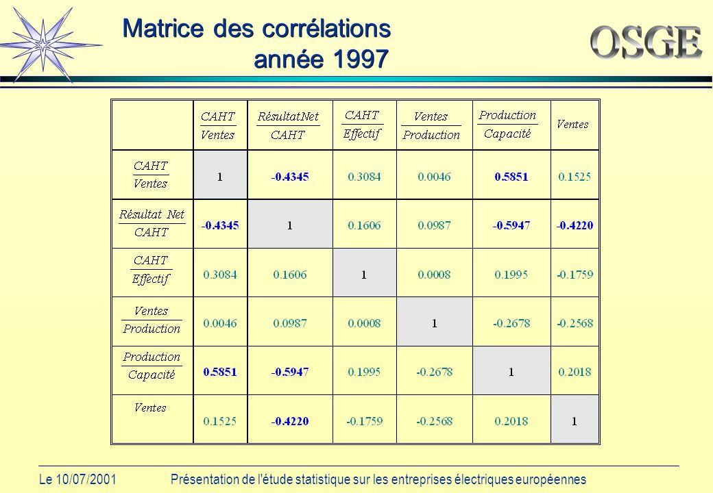 Le 10/07/2001Présentation de l étude statistique sur les entreprises électriques européennes Matrice des corrélations année 1997