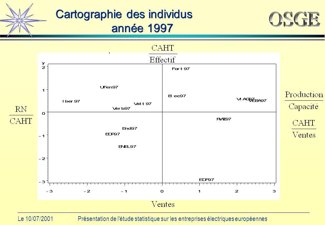 Le 10/07/2001Présentation de l étude statistique sur les entreprises électriques européennes Cartographie des individus année 1997