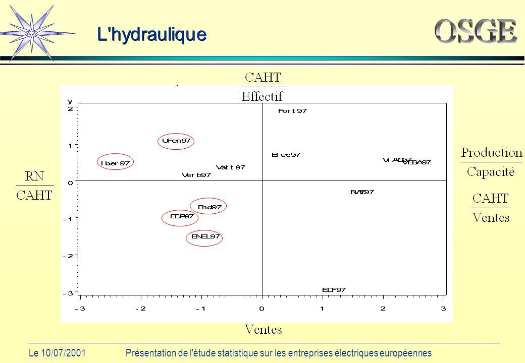 Le 10/07/2001Présentation de l étude statistique sur les entreprises électriques européennes L hydraulique