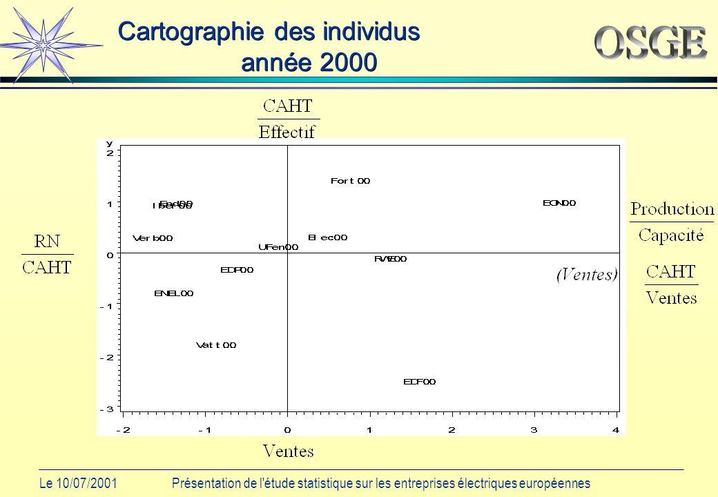 Le 10/07/2001Présentation de l étude statistique sur les entreprises électriques européennes Cartographie des individus année 2000