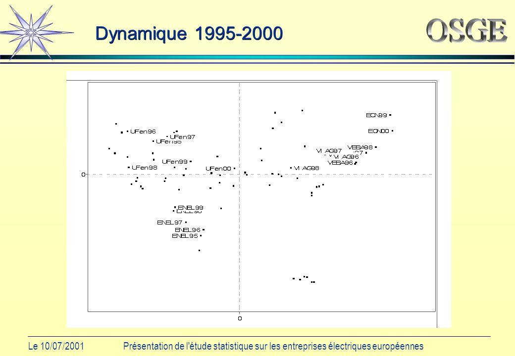 Le 10/07/2001Présentation de l étude statistique sur les entreprises électriques européennes Dynamique 1995-2000
