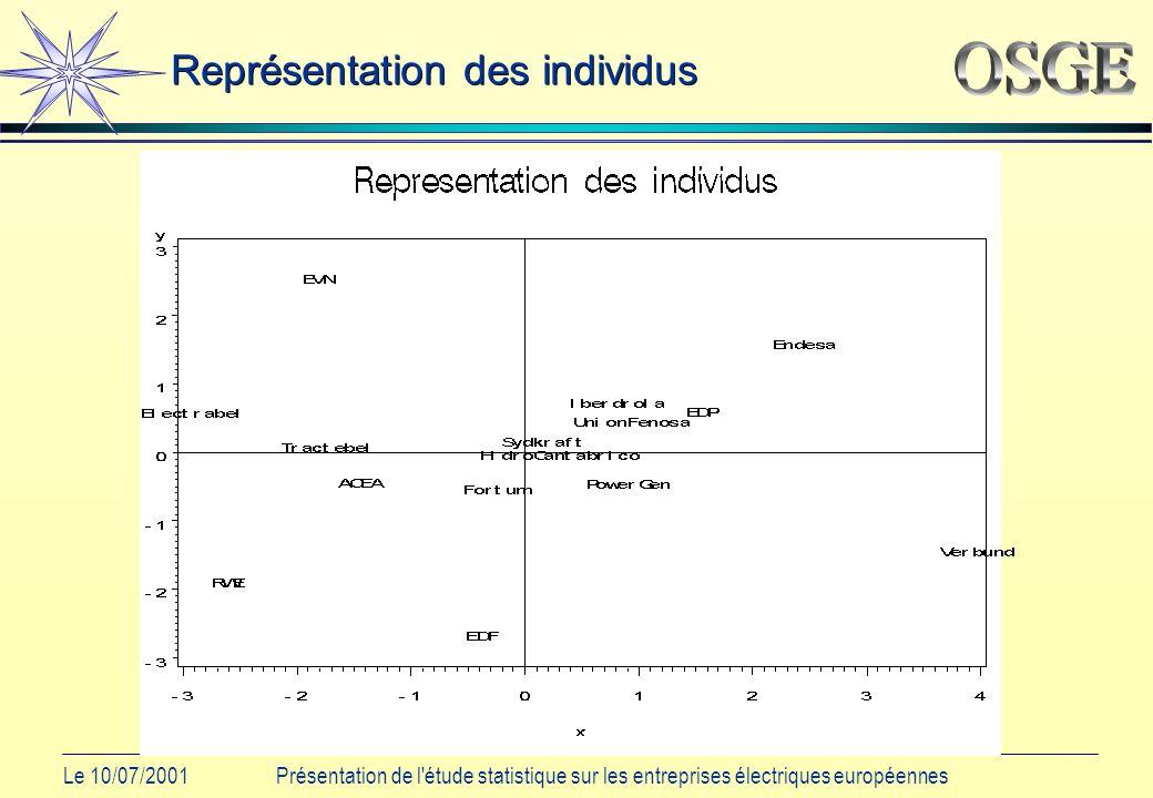 Le 10/07/2001Présentation de l étude statistique sur les entreprises électriques européennes Représentation des individus