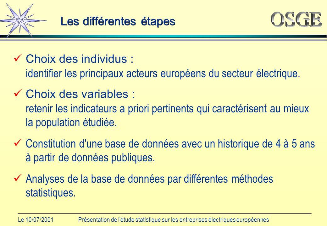 Le 10/07/2001Présentation de l étude statistique sur les entreprises électriques européennes Analyse de données financières A partir d un rapport de broker, nous avons pu recueillir un plus grand nombre d informations financières sur 15 entreprises (parfois différentes de l échantillon précédent) pour l année 1998.