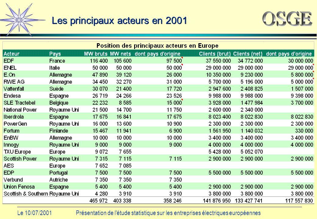Le 10/07/2001Présentation de l étude statistique sur les entreprises électriques européennes Les principaux acteurs en 2001
