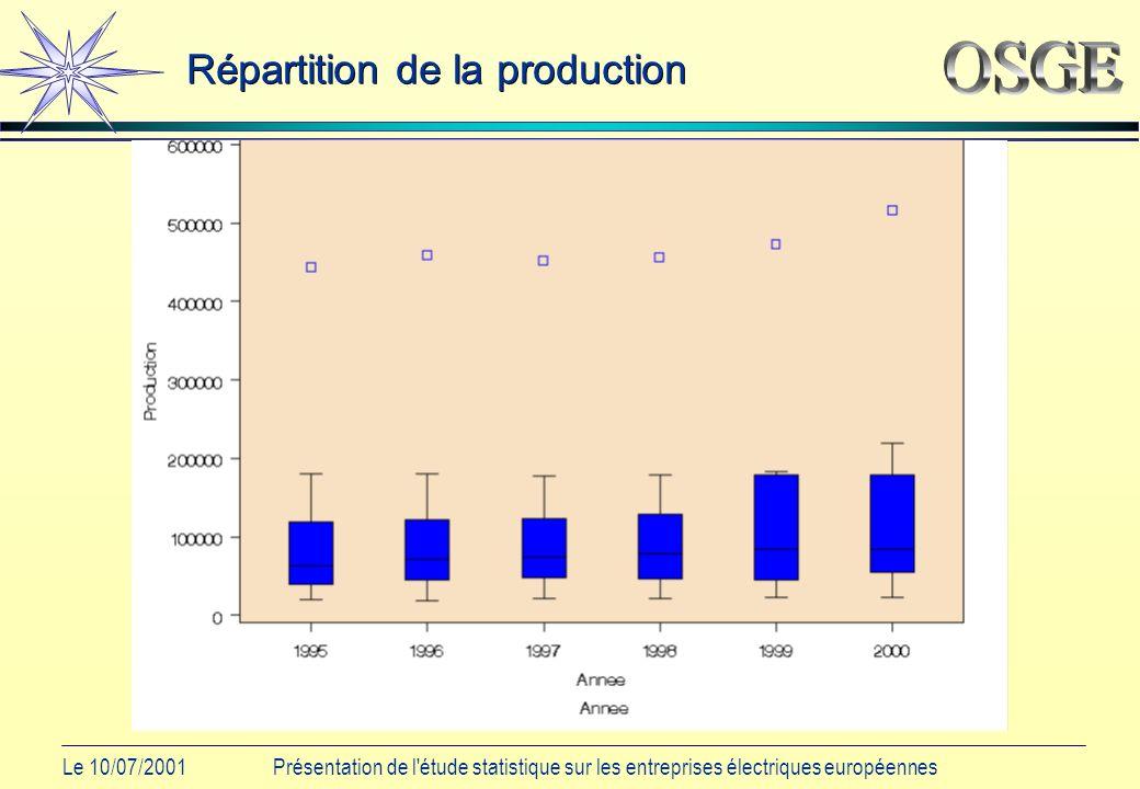 Le 10/07/2001Présentation de l étude statistique sur les entreprises électriques européennes Répartition de la production