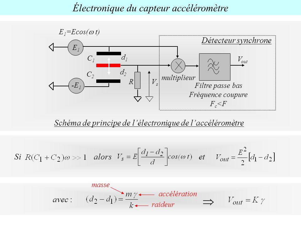 Sialorset Électronique du capteur accéléromètre masse raideur accélération avec : E1E1 C1C1 C2C2 RVsVs multiplieur V out Filtre passe bas Fréquence co