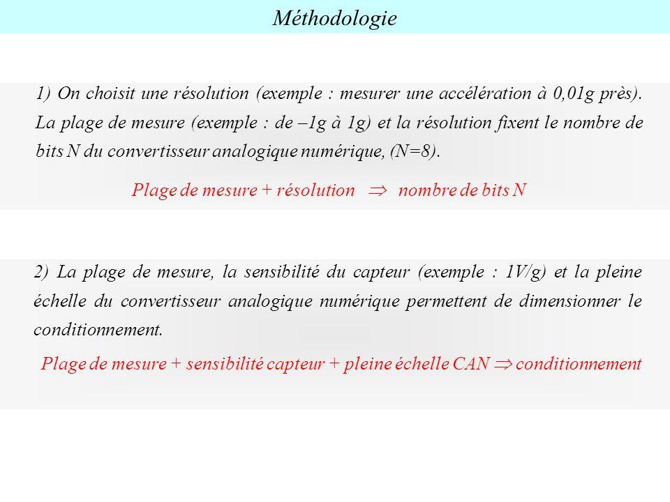 Plage de mesure + résolution nombre de bits N 1) On choisit une résolution (exemple : mesurer une accélération à 0,01g près). La plage de mesure (exem
