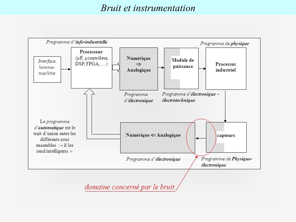 Processeur ( P, contrôleur, DSP, FPGA, …) Interface homme- machine Numérique Analogique Numérique Analogique Processus industriel capteurs Module de p
