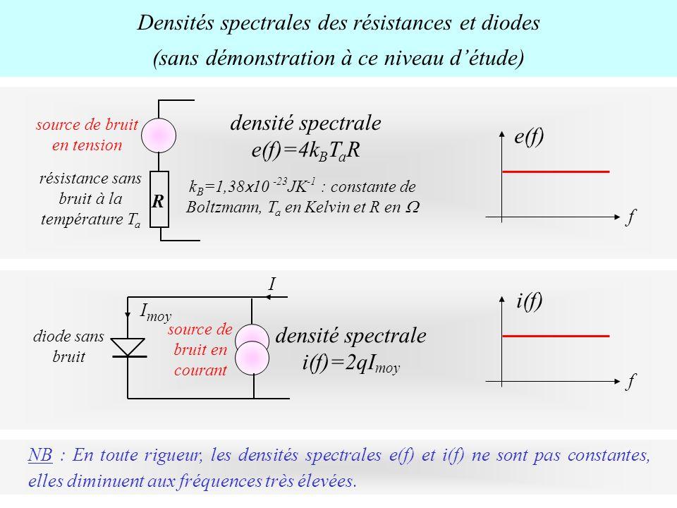 Densités spectrales des résistances et diodes (sans démonstration à ce niveau détude) NB : En toute rigueur, les densités spectrales e(f) et i(f) ne s