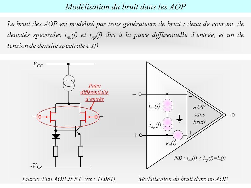 Modélisation du bruit dans les AOP Le bruit des AOP est modélisé par trois générateurs de bruit : deux de courant, de densités spectrales i nn (f) et