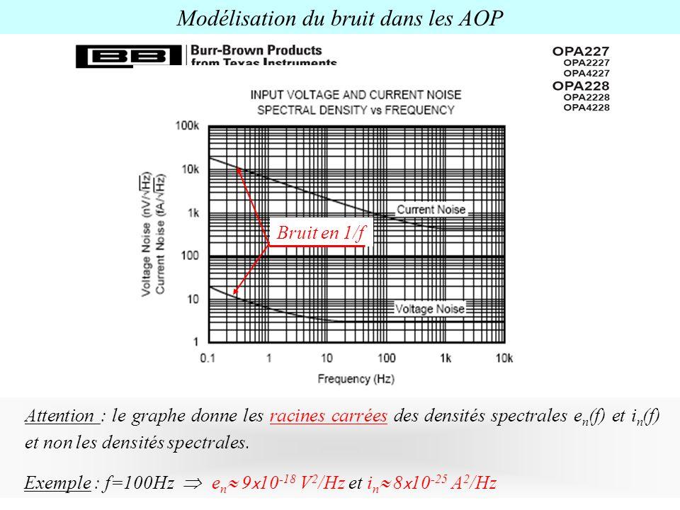 Modélisation du bruit dans les AOP Bruit en 1/f Attention : le graphe donne les racines carrées des densités spectrales e n (f) et i n (f) et non les