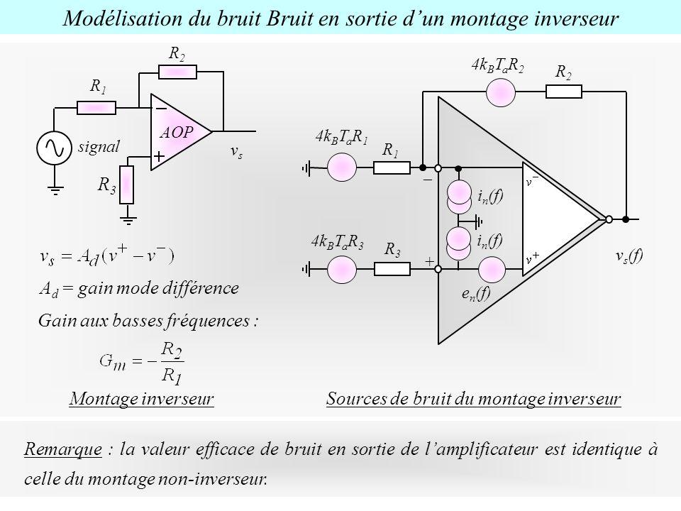 Modélisation du bruit Bruit en sortie dun montage inverseur R2R2 Montage inverseur R1R1 AOP vsvs A d = gain mode différence signal Gain aux basses fré