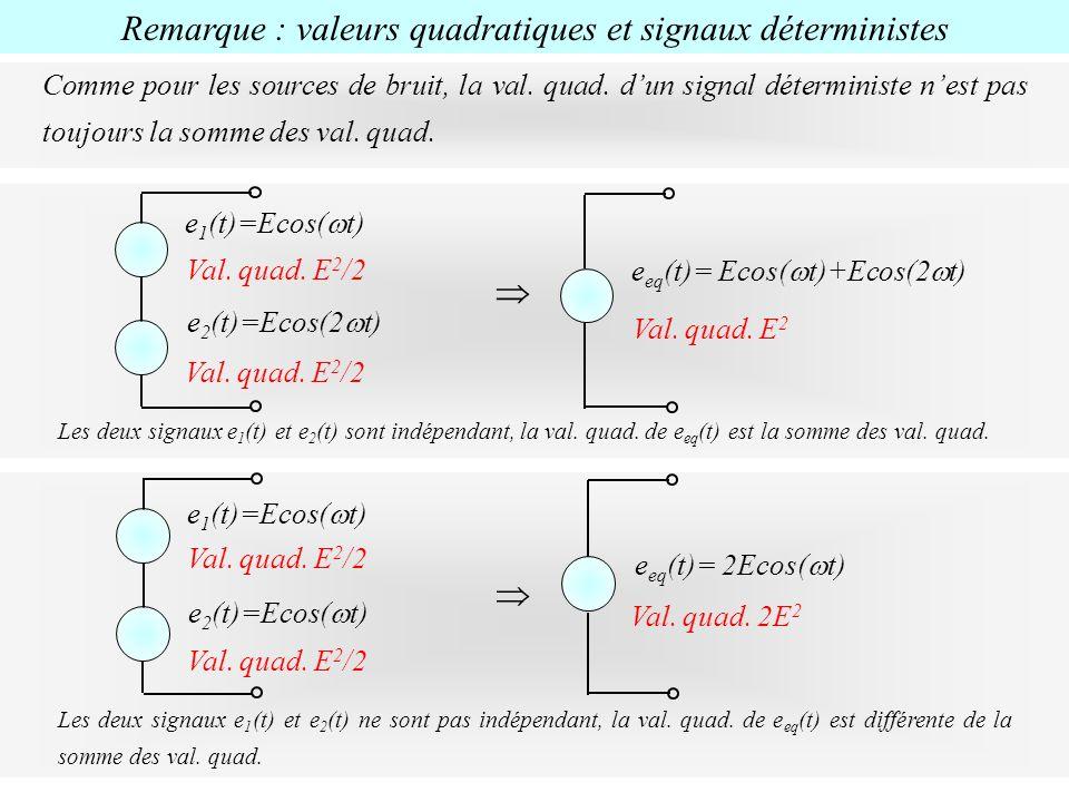 Remarque : valeurs quadratiques et signaux déterministes e 1 (t)=Ecos( t) Val. quad. E 2 /2 e 2 (t)=Ecos( t) Val. quad. E 2 /2 e eq (t)= 2Ecos( t) Val