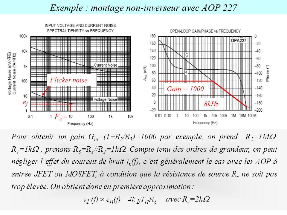 Pour obtenir un gain G m =(1+R 2 /R 1 )=1000 par exemple, on prend R 2 =1M, R 1 =1k, prenons R 3 =R 1 //R 2 =1k Compte tenu des ordres de grandeur, on