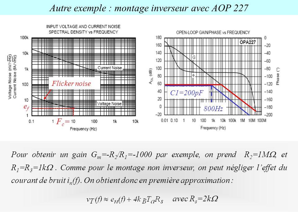 Pour obtenir un gain G m =-R 2 /R 1 =-1000 par exemple, on prend R 2 =1M, et R 1 =R 3 =1k. Comme pour le montage non inverseur, on peut négliger leffe