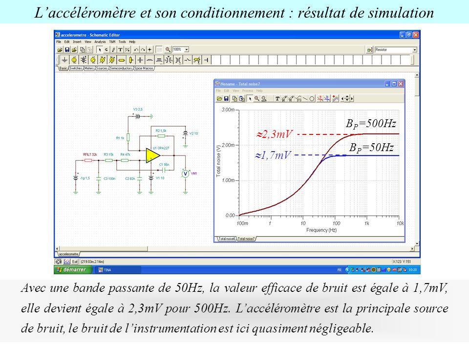 1,7mV 2,3mV B P =500Hz B P =50Hz Laccéléromètre et son conditionnement : résultat de simulation Avec une bande passante de 50Hz, la valeur efficace de