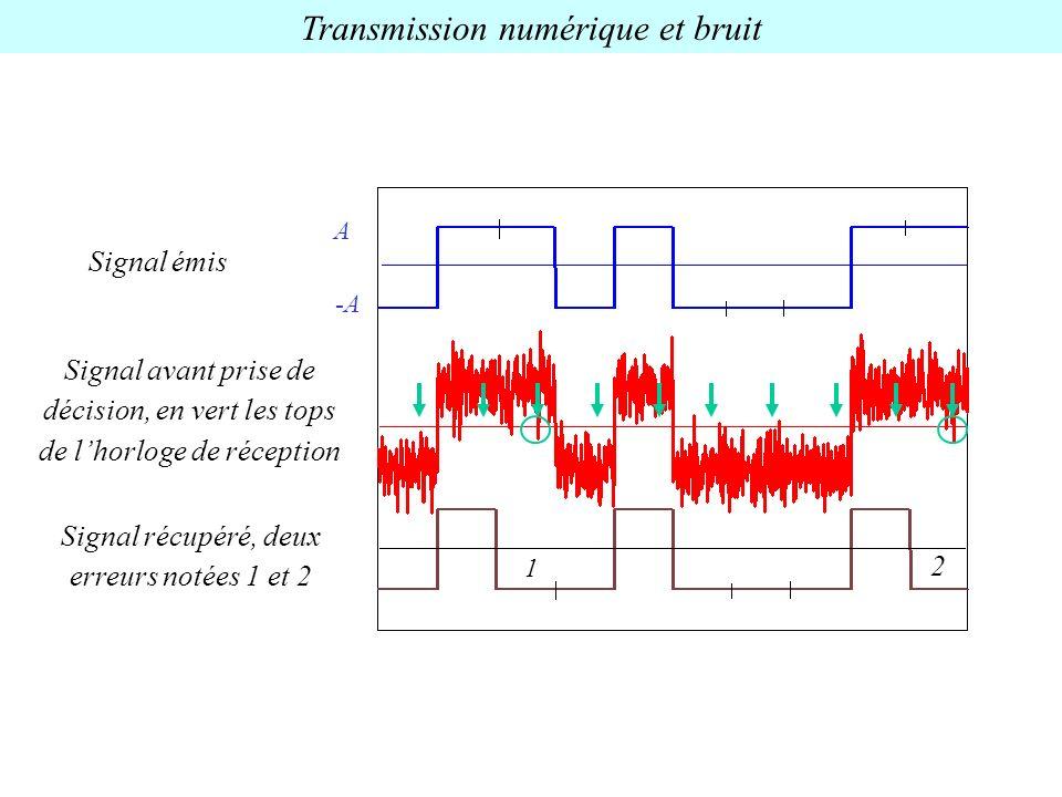 Transmission numérique et bruit Signal émis Signal récupéré, deux erreurs notées 1 et 2 Signal avant prise de décision, en vert les tops de lhorloge d