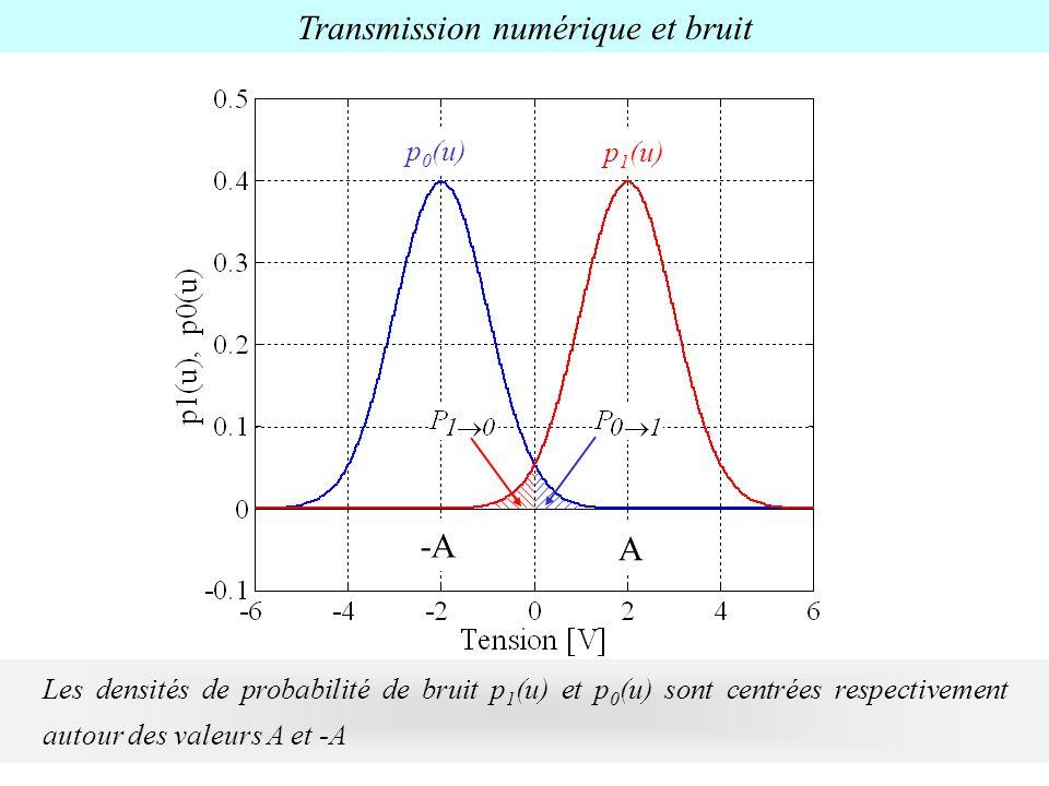 Transmission numérique et bruit Les densités de probabilité de bruit p 1 (u) et p 0 (u) sont centrées respectivement autour des valeurs A et -A A -A p