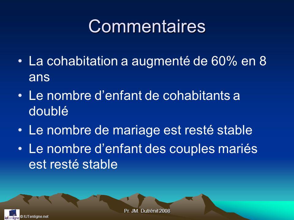 © IUTenligne.net Pr. JM. Dutrénit 2008 Commentaires La cohabitation a augmenté de 60% en 8 ans Le nombre denfant de cohabitants a doublé Le nombre de